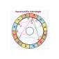 Aquarius2Go Astrology (App)